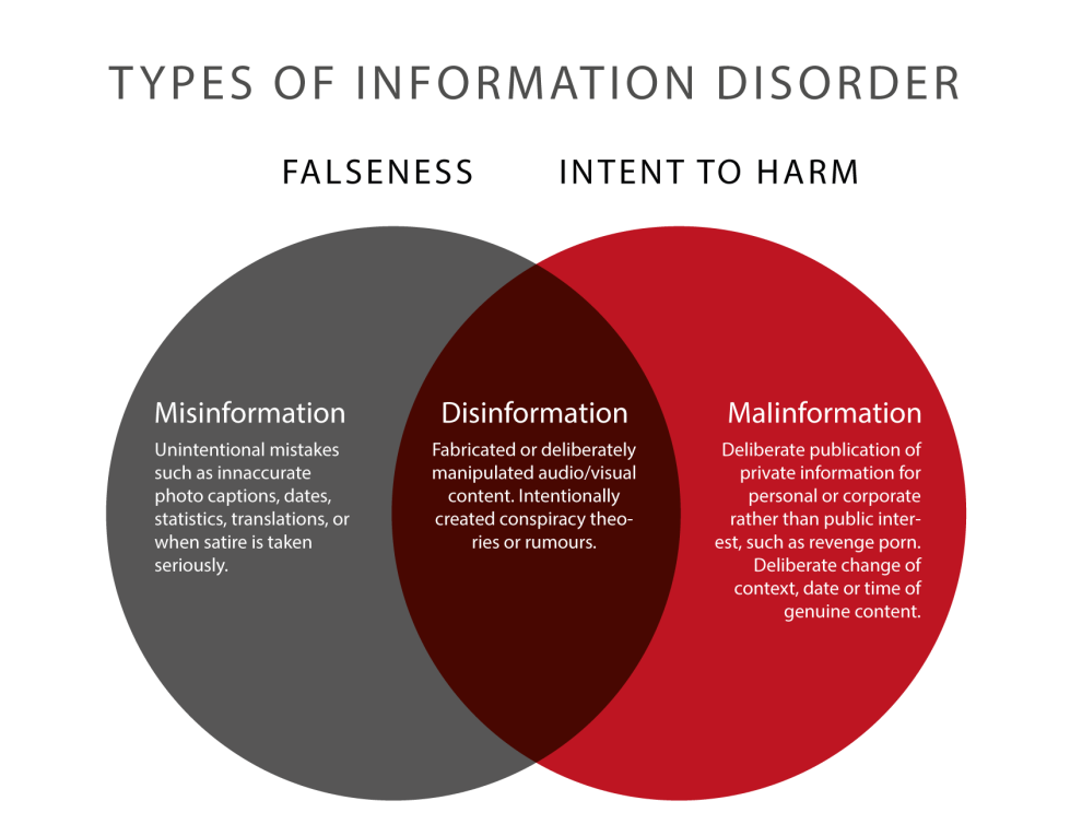 Disinfo Types Of Information Disorder Venn Diagram Democracy Digest